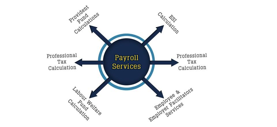 payroll-process